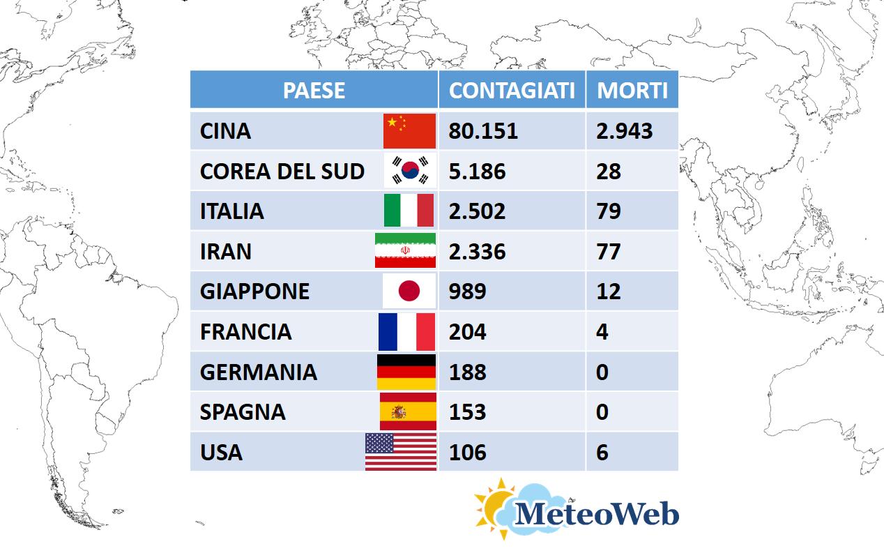 Coronavirus In Italia La Situazione Precipita Oggi Altri 27 Morti Siamo A 2 502 Contagiati E 79 Vittime Tutti I Dati Meteo Web