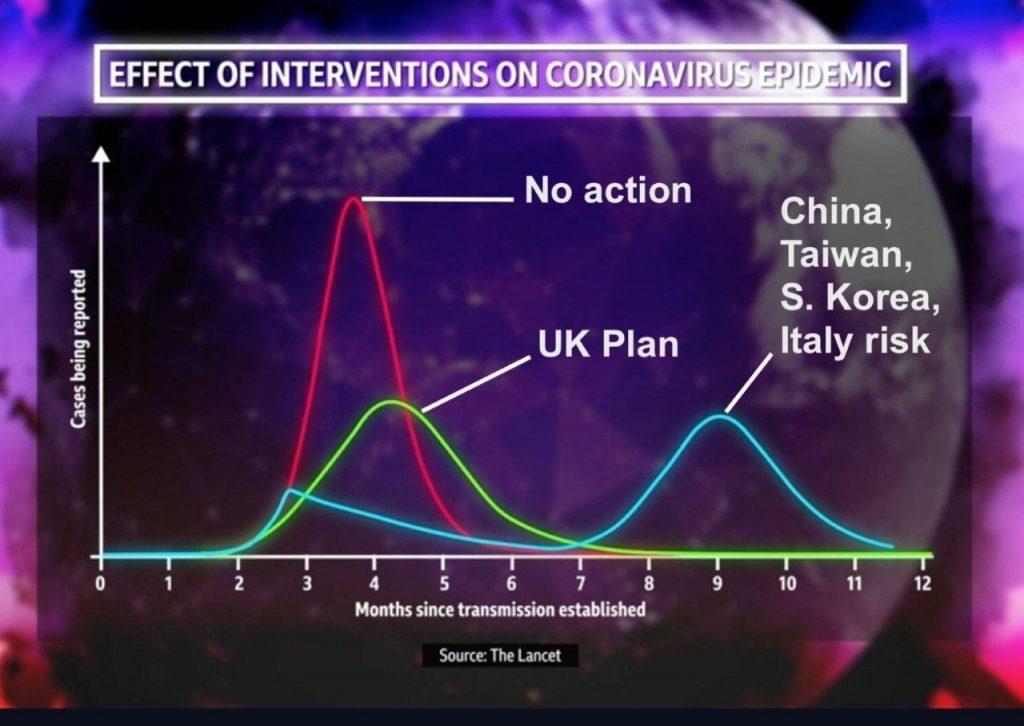 coronavirus epidemia ondate grafico