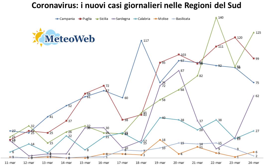 coronavirus sud italia 24 marzo