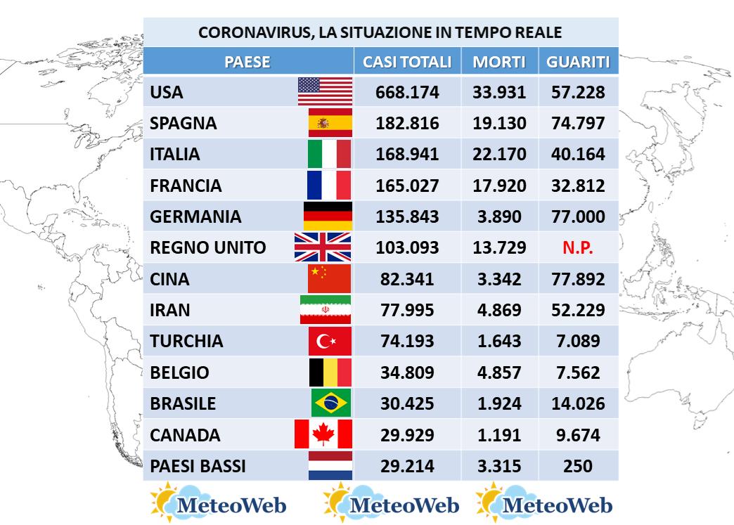 Coronavirus In Francia Oggi Oltre 17 Mila Casi Vicinissimo Il Triste Sorpasso All Italia Negli Usa 3 5 Milioni Di Tamponi Tutti I Dati Dal Mondo Meteoweb