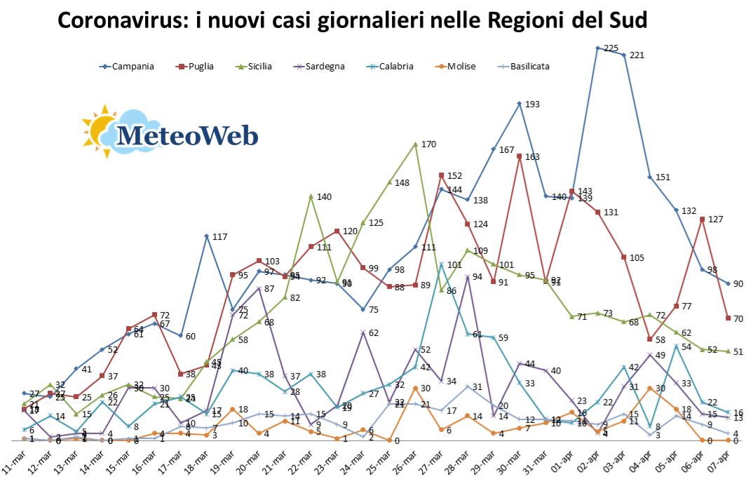 coronavirus sud italia 8 aprile