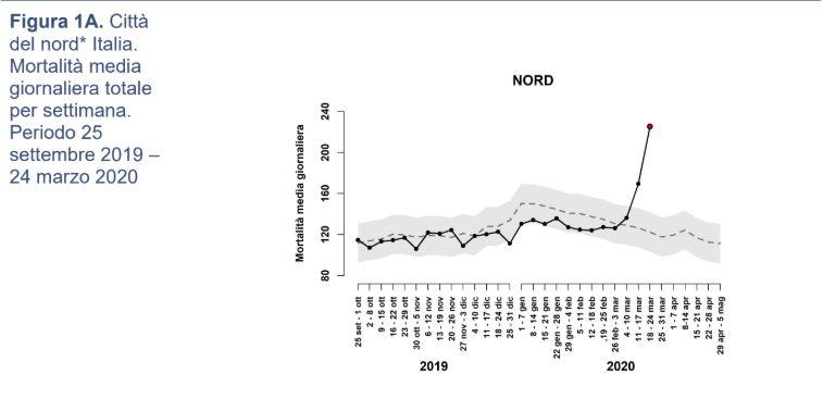 mortalità nord