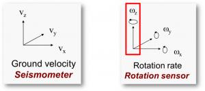 sismografo sensore rotazionale