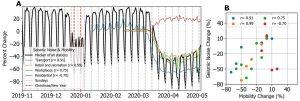 La riduzione del rumore sismico mondiale grazie al silenzio indotto dal Covid-19