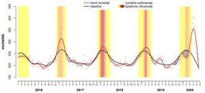 mortalità italia