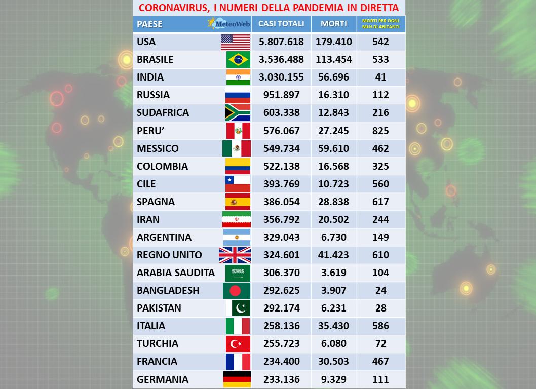 Coronavirus, 953 contagi e 4 morti in 24 ore