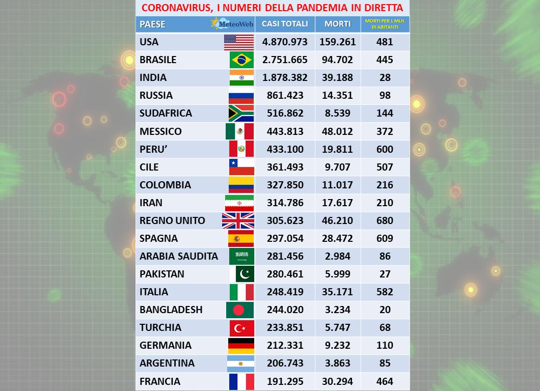 Coronavirus: balzo contagi +384, 10 morti - Sanità