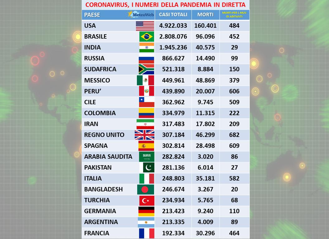 Coronavirus. 58 nuovi casi in Regione, 10 nel riminese