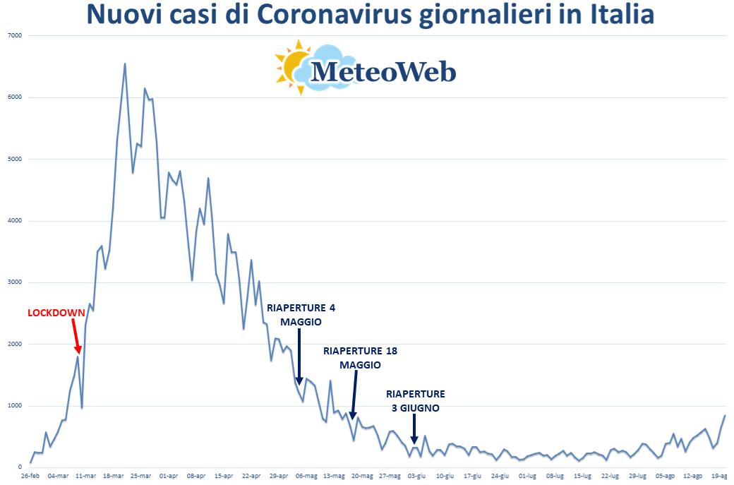 Coronavirus: ancora in aumento i contagi, 7 le vittime
