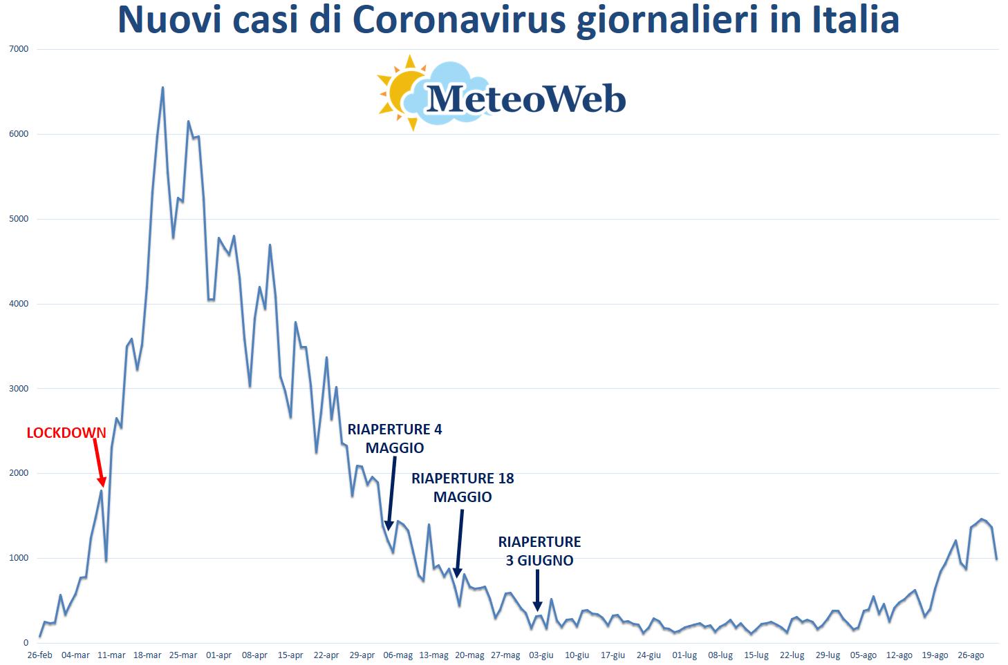 Coronavirus, la ricerca italiana sulla letalità cambia tutto: