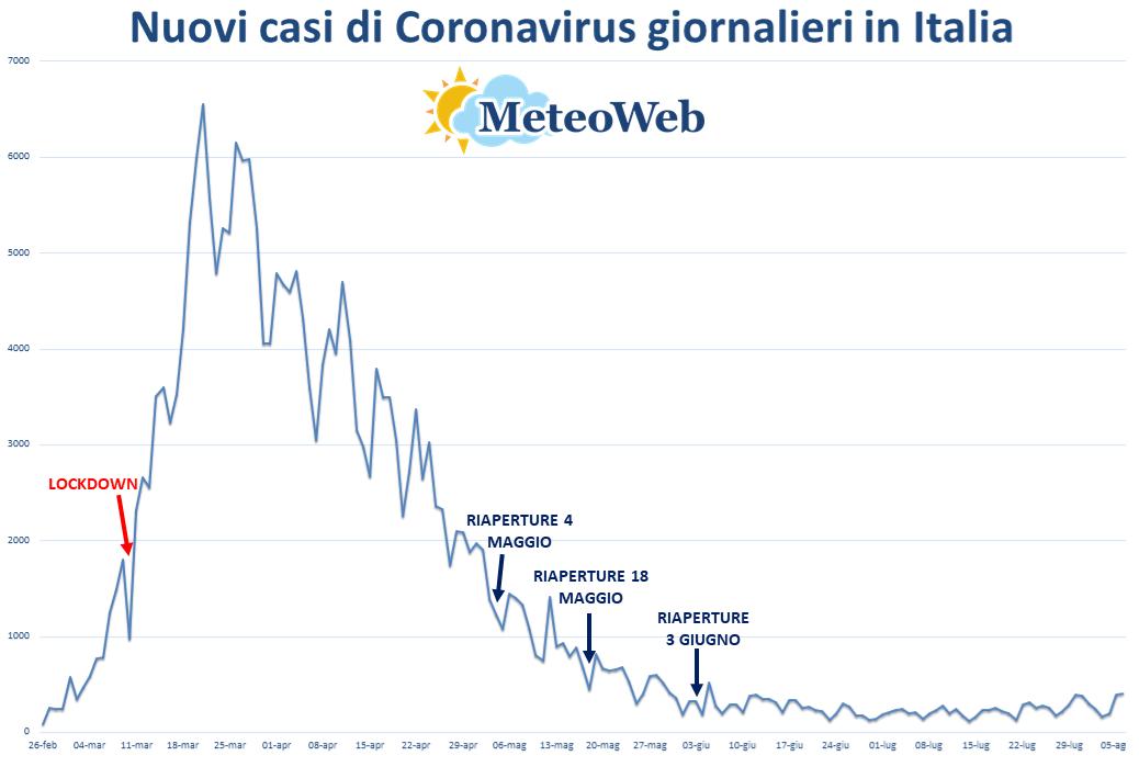 Coronavirus, bollettino: 6 morti e 401 nuovi positivi. Risalgono i numeri