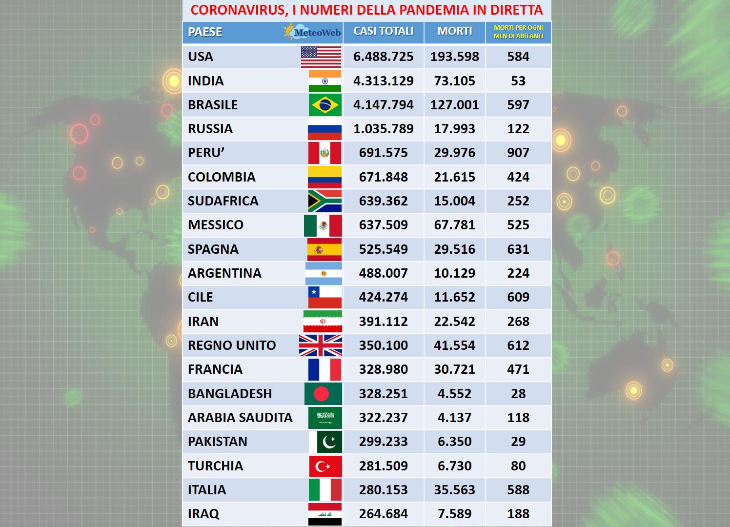 Coronavirus, in Italia salgono i contagi: 1.434 nuovi casi e 14 decessi