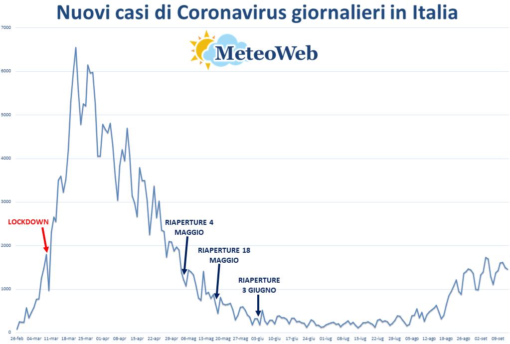 CORONAVIRUS - Protezione Civile, il bollettino: calano i nuovi contagi