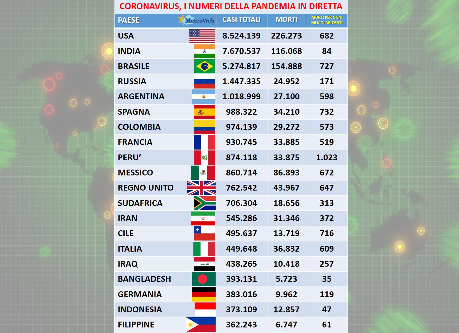 Coronavirus Oggi In Italia 127 Morti E 15 199 Nuovi Casi Quasi Tutti Asintomatici Stabili Ricoveri In Reparti E Terapie Intensive Dati Meteoweb