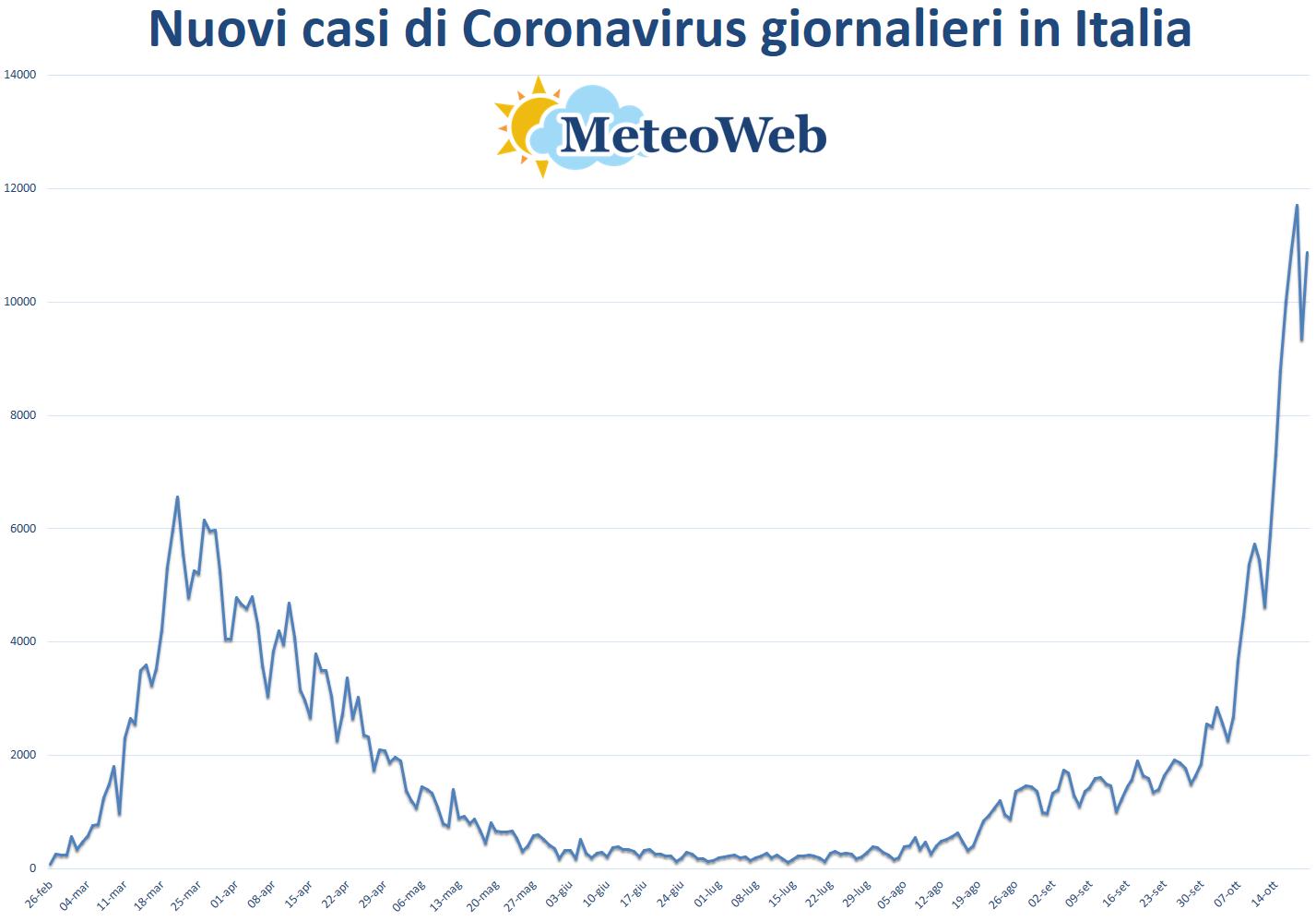 Coronavirus Italia, bollettino del 20 ottobre: 10.874 nuovi casi su 144.737 tamponi