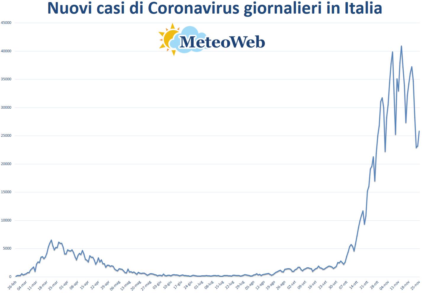 Covid-19, in Italia 25.853 nuovi contagi: i dati regione per regione