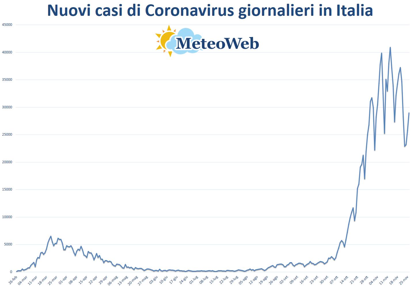 Coronavirus Italia, 28.352 nuovi casi e 827 morti nelle ultime 24 ore