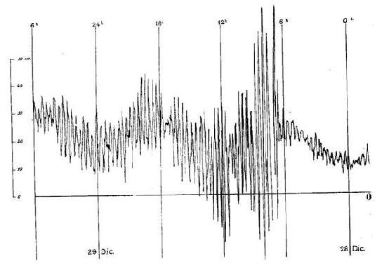 Anomalie del livello del mare registrate a Malta in occasione del maremoto del 1908. La scala temporale in ascisse è invertita (il tempo più remoto è a destra).