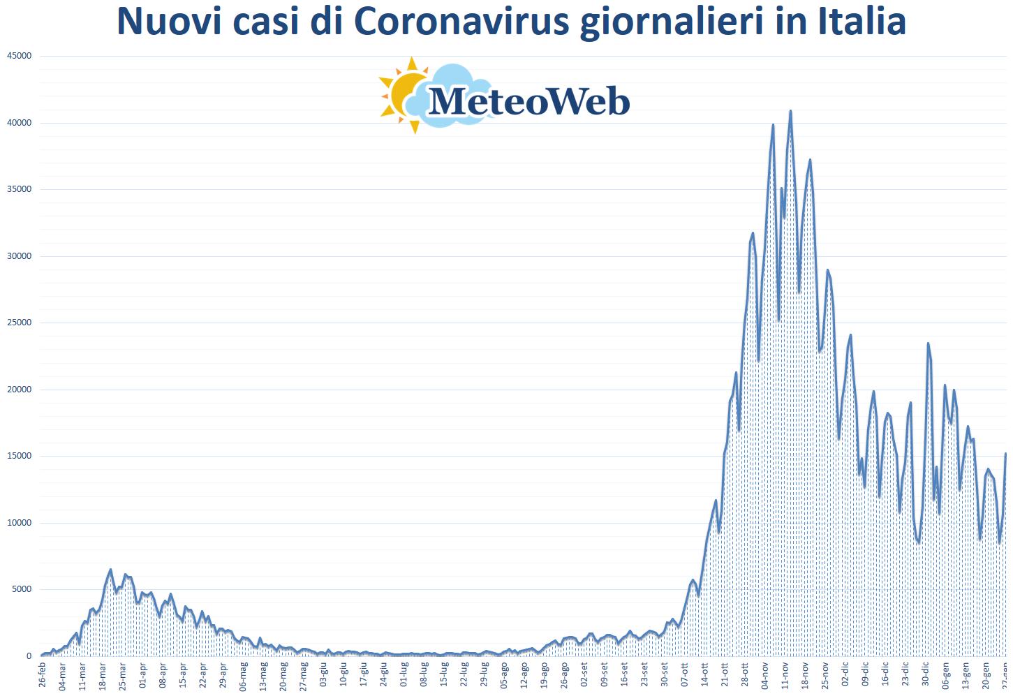 Coronavirus 1.265 nuovi positivi e 56 decessi