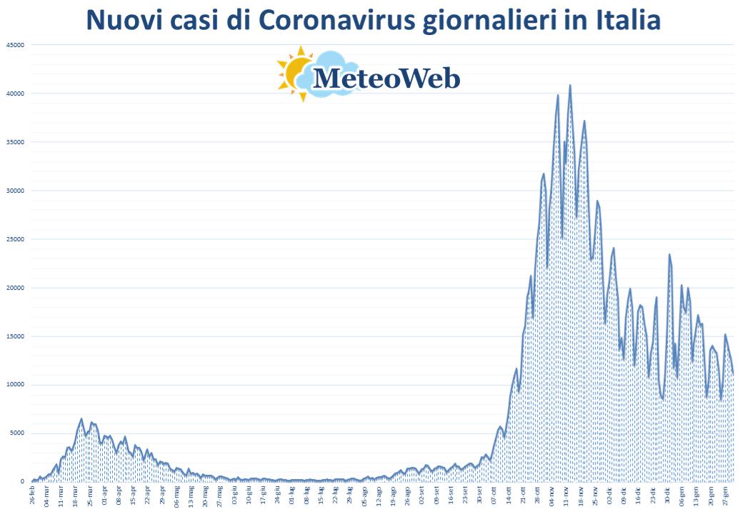 Covid in Fvg: 129 contagi e 20 (+4) decessi
