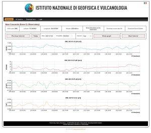 Visualizzazione sul portale INGV dei dati geomagnetici