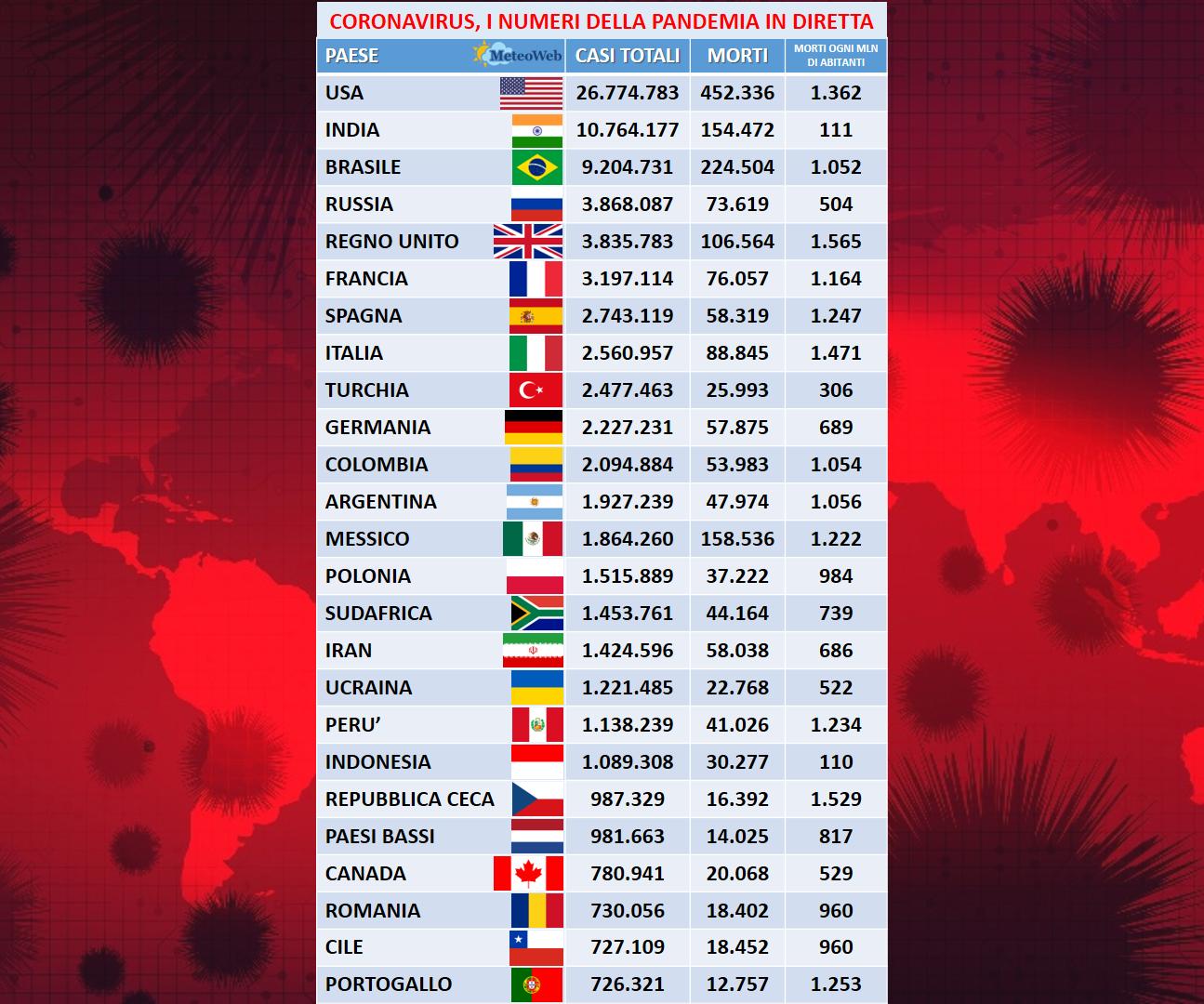Covid Italia, 1 febbraio: 7.925 nuovi casi e 329 morti