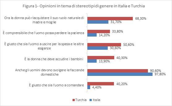 Opinioni in tema di stereotipi di genere in Italia e Turchia