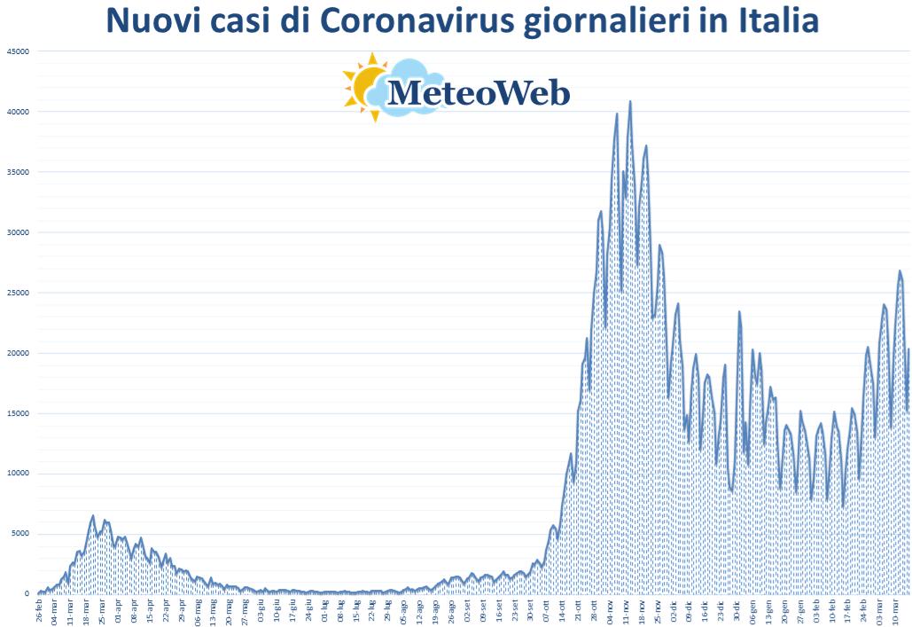 coronavirus grafico italia 16 marzo 2021