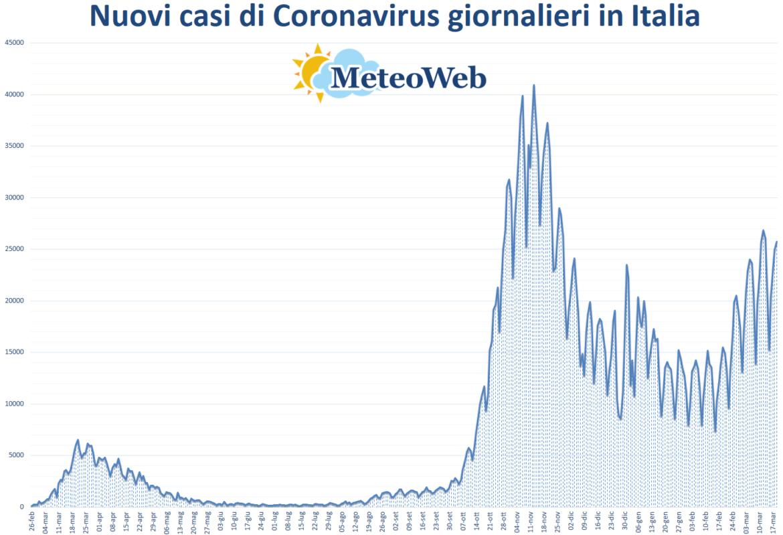 coronavirus grafico italia 19 marzo 2021