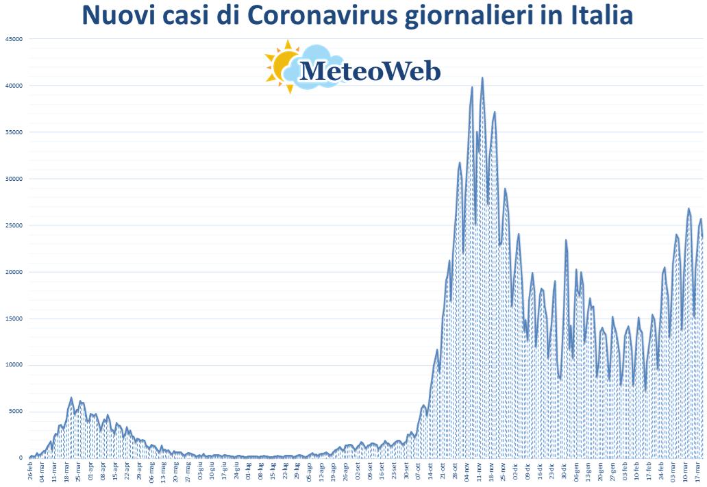 coronavirus grafico italia 20 marzo 2021