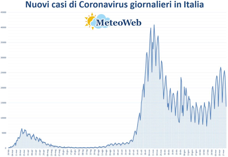 coronavirus grafico italia 22 marzo 2021