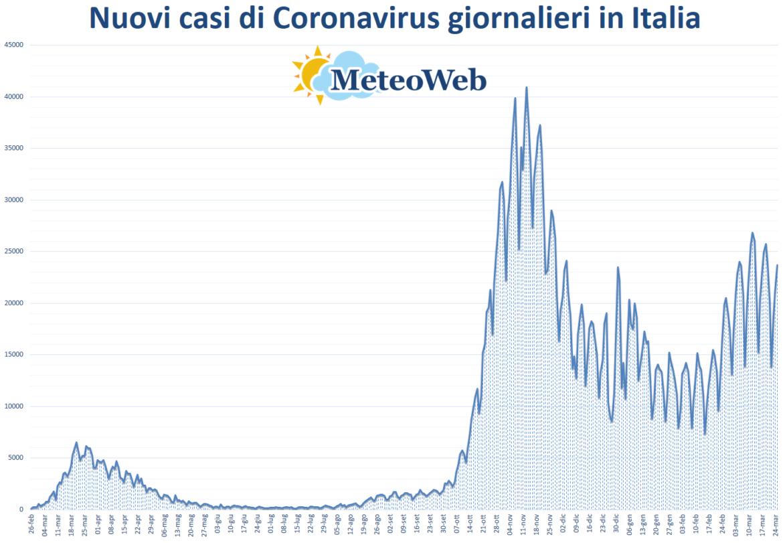 coronavirus grafico italia 25 marzo 2021