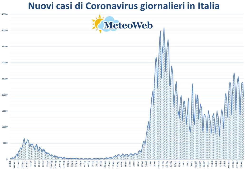 coronavirus grafico italia 28 marzo 2021