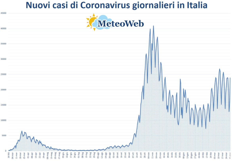 coronavirus grafico italia 31 marzo 2021