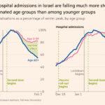 dati vaccini israele
