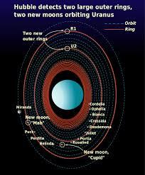 hubble anelli urano