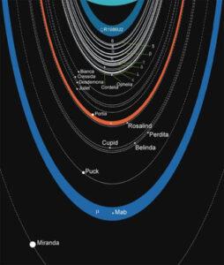 lune anelli urano