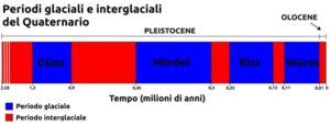 schema glaciazioni quaternario