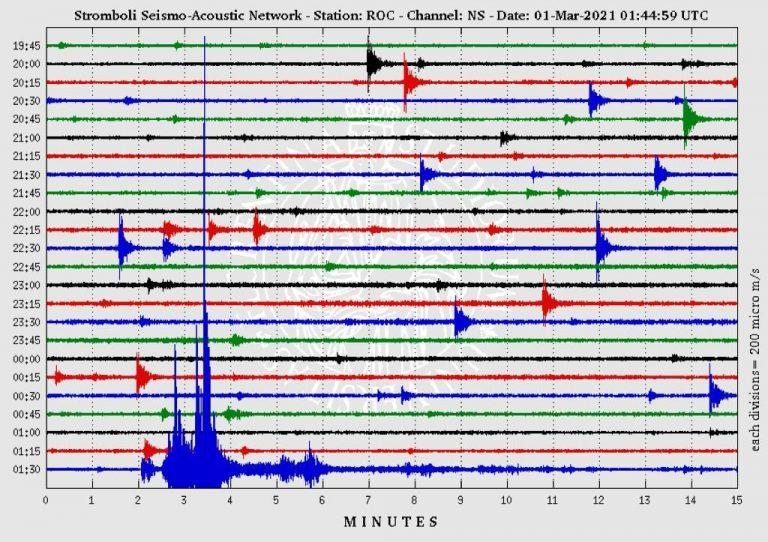 Figura 1 - Drumplot stazione sismica ROC componente N/S