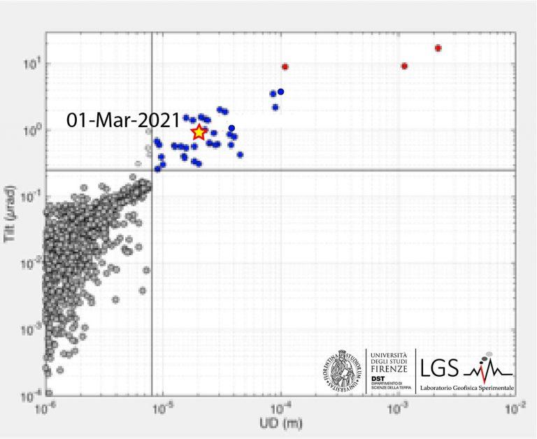 Figura 2 - Il confronto tra le ampiezze sismica (UD) e la deformazione del suolo indicano che l'evento di oggi (stella) ricade nel campo delle esplosioni Maggiori