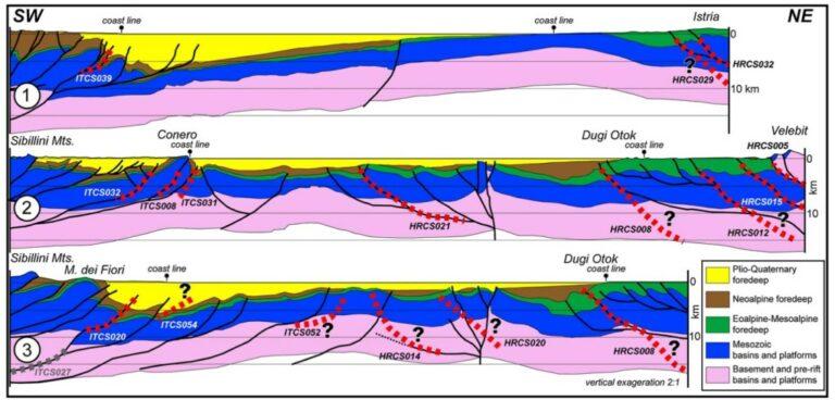 Figura 4 – Sezioni attraverso l'Adriatico centro-settentrionale (da Nord a Sud), ridisegnate da Fantoni e Franciosi (2010). Le sezioni mostrano la geometria della catena dell'Appennino centro-settentrionale (a sinistra) e delle Dinaridi esterne (a destra). Nelle sezioni sono inoltre visibili i rapporti tra le faglie individuate e le sorgenti sismogenetiche riportate nel DISS (linee tratteggiate rosse). La sezione n. 3 attraversa la struttura di Jabuka (al centro).