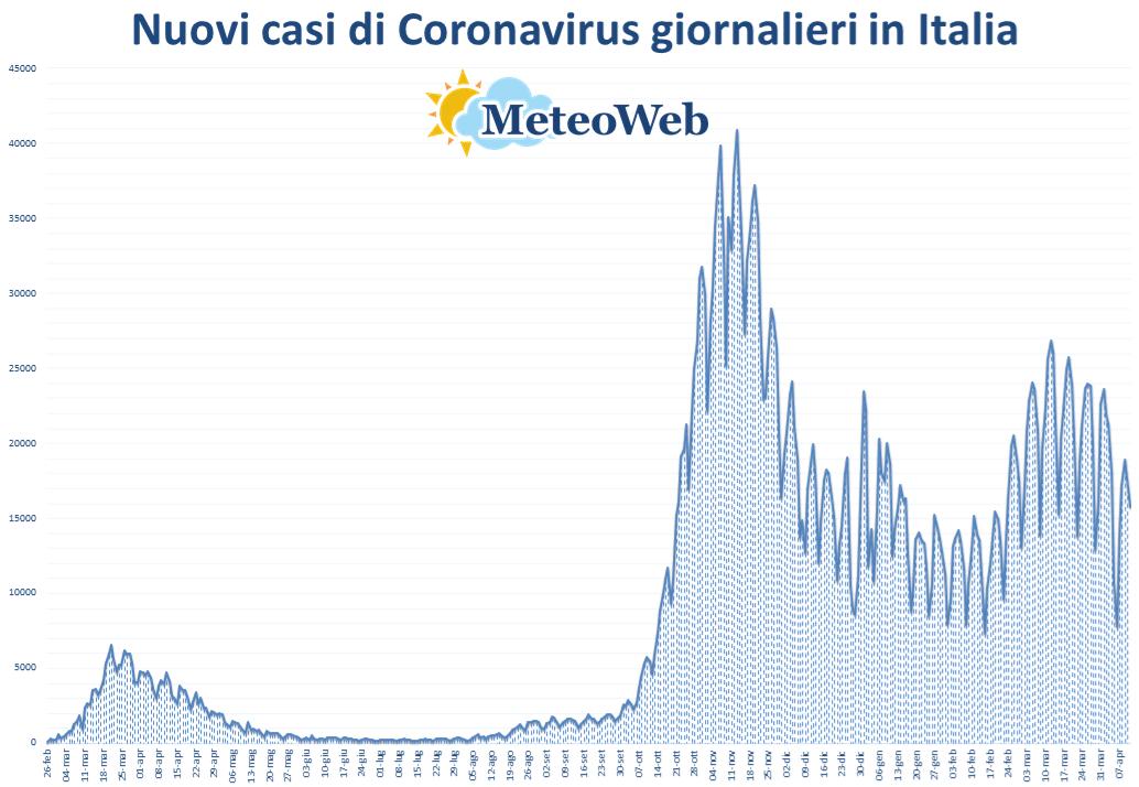 coronavirus grafico italia 11 aprile 2021