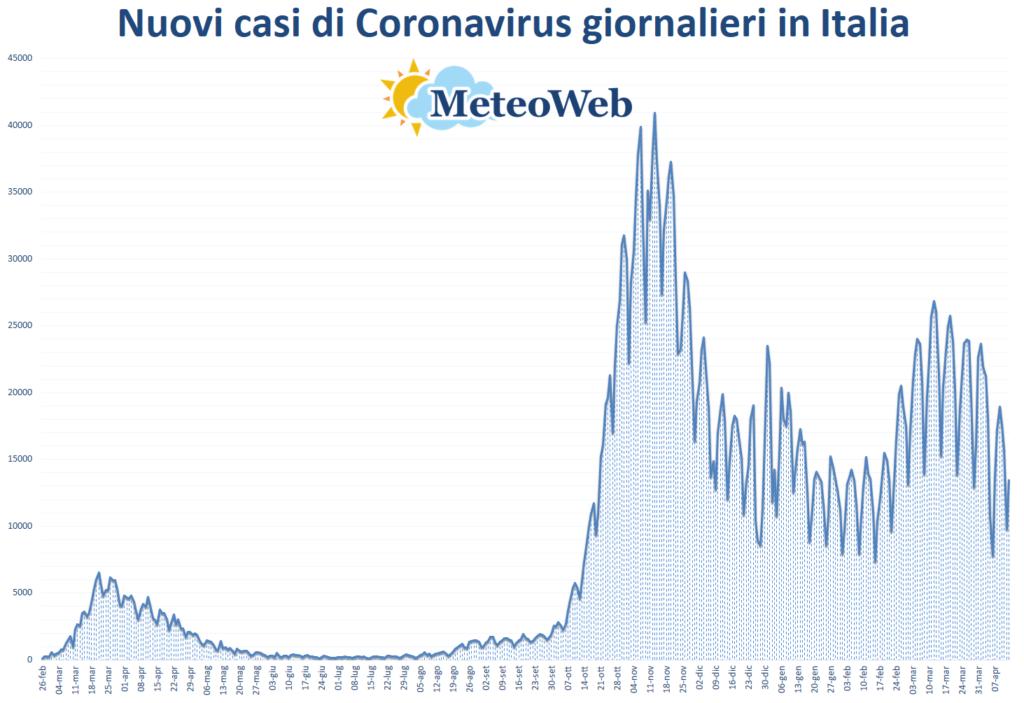coronavirus grafico italia 13 aprile 2021
