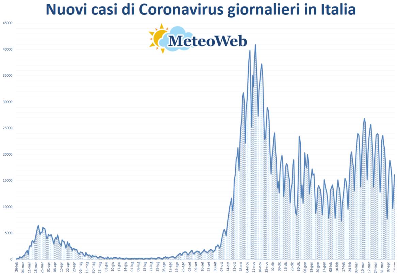 coronavirus grafico italia 14 aprile 2021