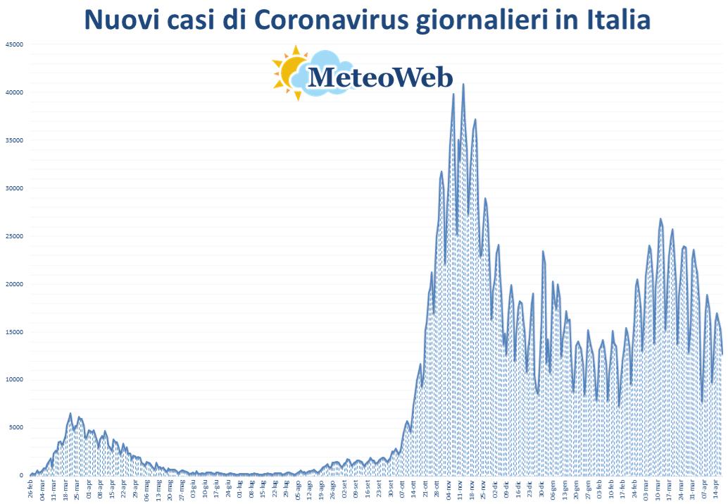 coronavirus grafico italia 18 aprile 2021