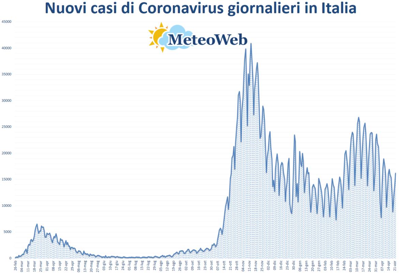 coronavirus grafico italia 22 aprile 2021