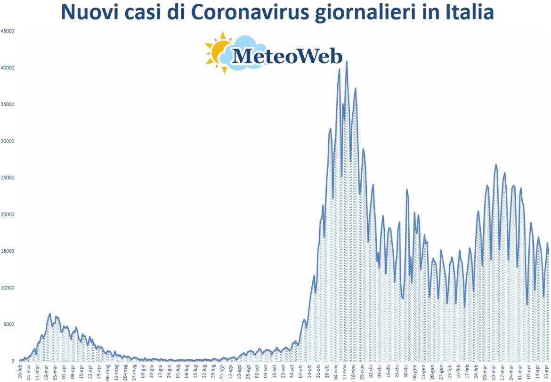coronavirus grafico italia 23 aprile 2021