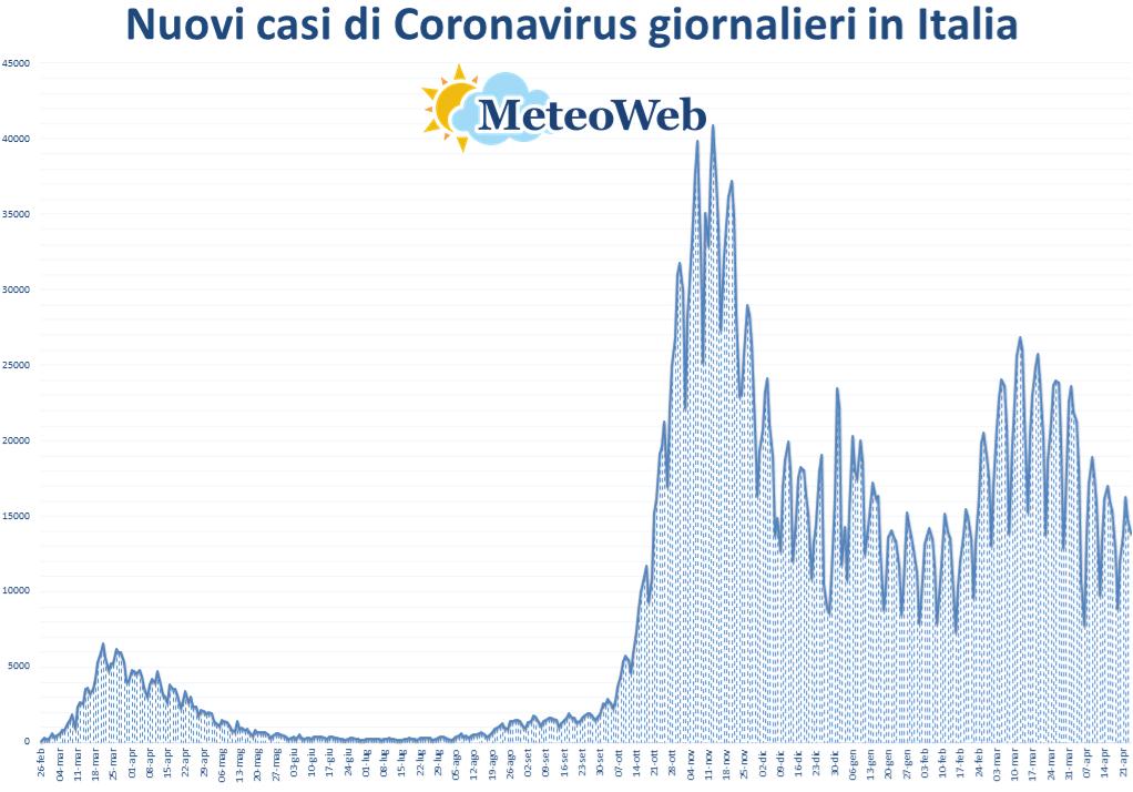 coronavirus grafico italia 24 aprile 2021