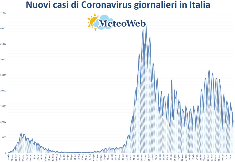 coronavirus grafico italia 27 aprile