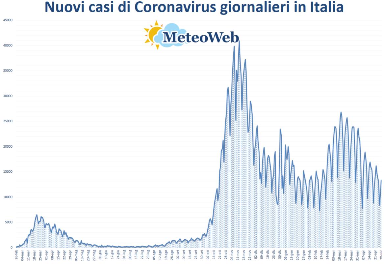 coronavirus grafico italia 28 aprile 2021